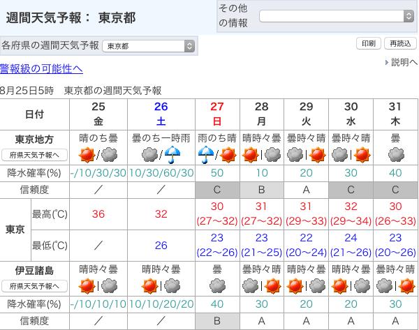 8/26週末の天気
